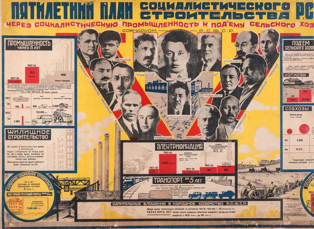 Anon. - Russian Five Year plan - poster