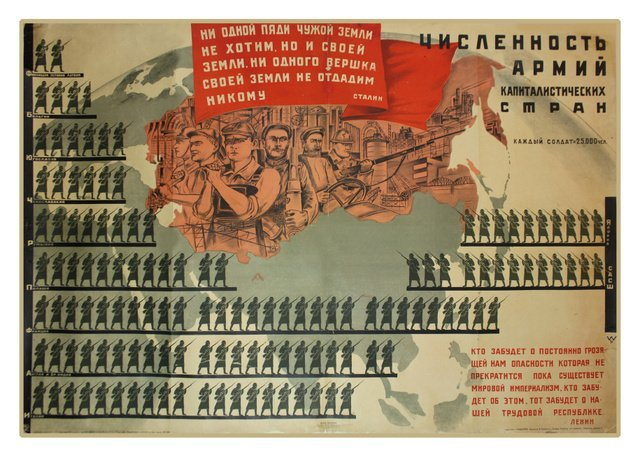 85: GERASIMOV, N. Size of the Armed Forces in..., 1932