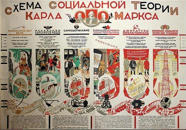 SAMOKHVALOV, A. Marx's Social Theory, c. 1927