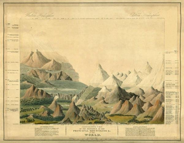 CHARLES SMITH - COMPARATIVE VIEW OF THE HEIGHTS OF THE