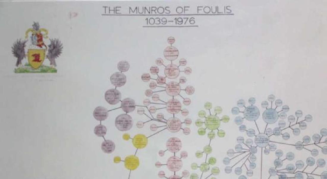 CLAN MUNRO SCOTTISH HIGHLANDS FAMILY TREE - 3