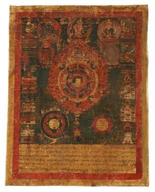 Tibetan Astrological Calendar Thangka early 19th c.