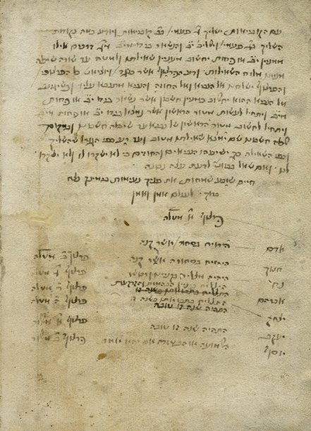 Sefer HaGoralot by Rabbi Abraham Ibn Ezra – Early