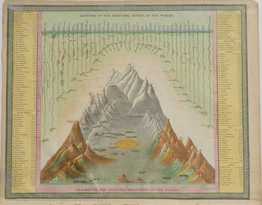 River Lengths & Mountain Heights of the World, 1850