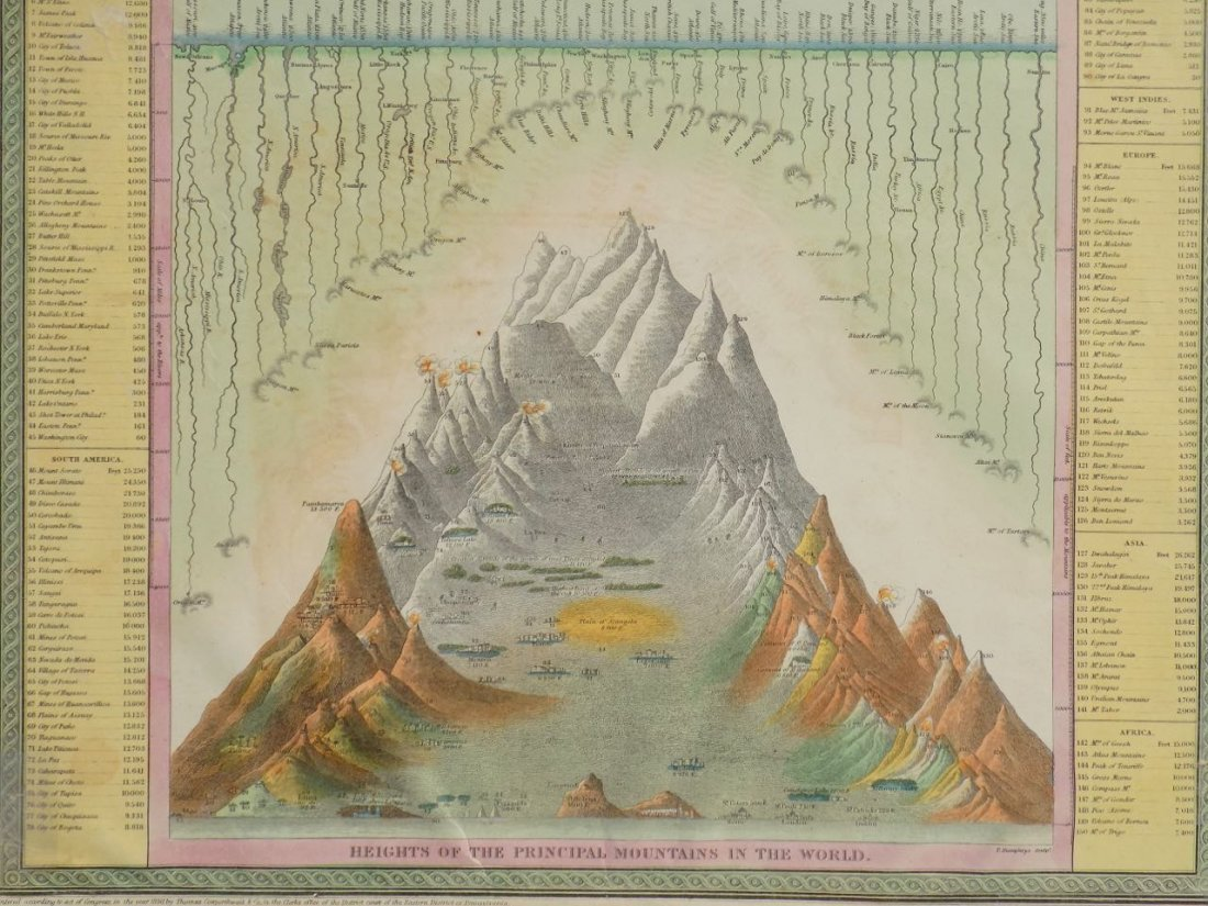 River Lengths & Mountain Heights of the World, 1850 - 2