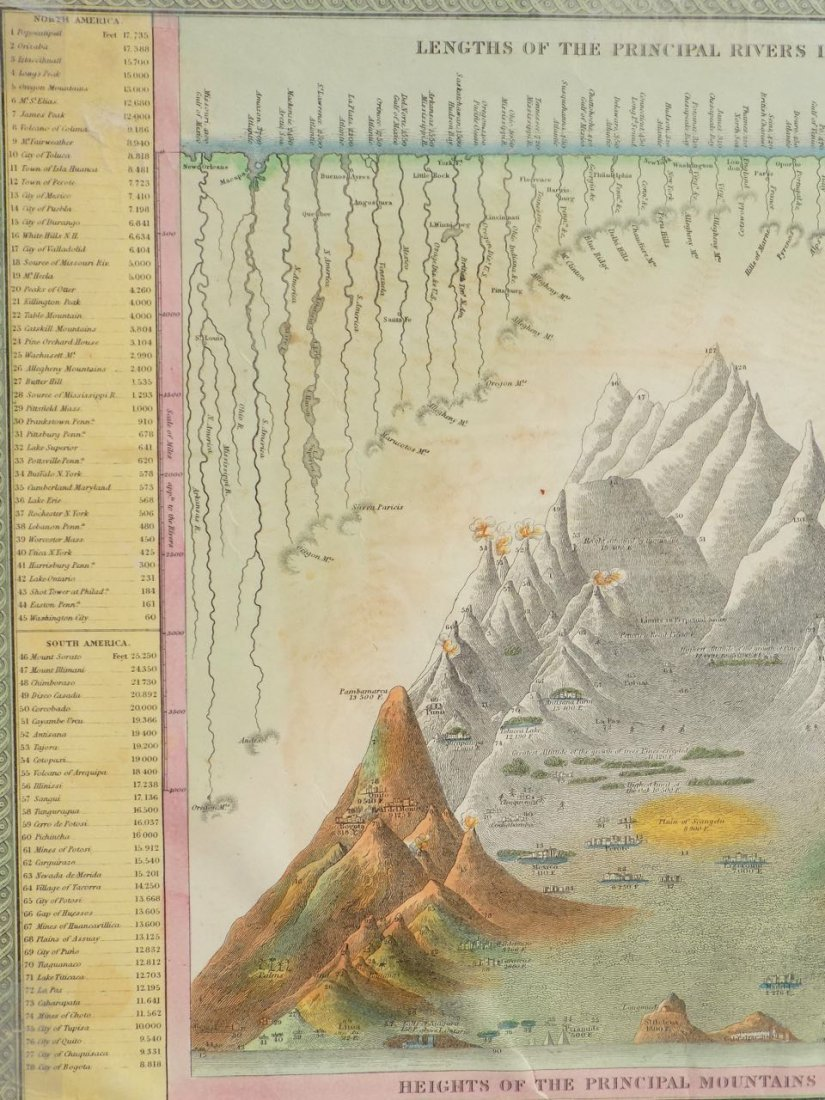 River Lengths & Mountain Heights of the World, 1850 - 3