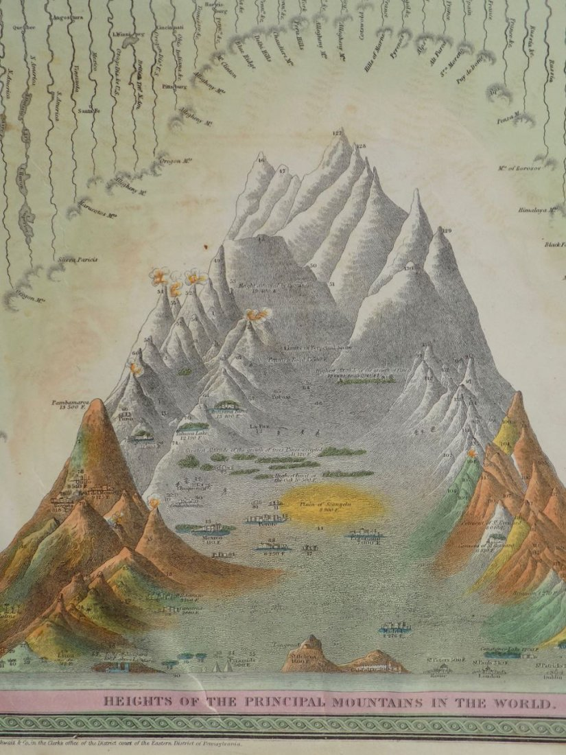 River Lengths & Mountain Heights of the World, 1850 - 4