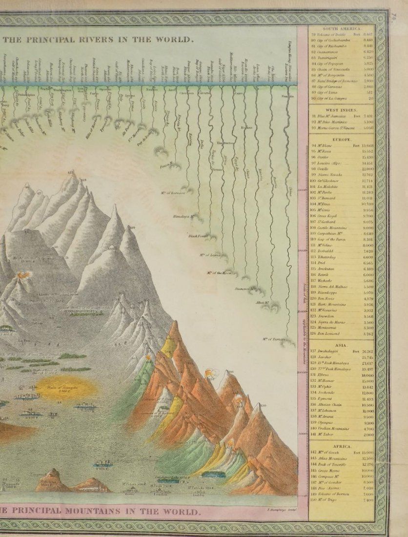 River Lengths & Mountain Heights of the World, 1850 - 5