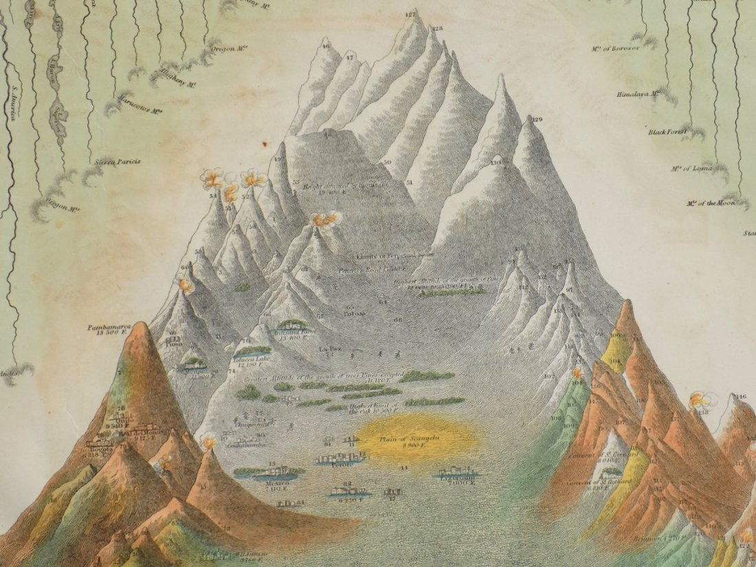 River Lengths & Mountain Heights of the World, 1850 - 6
