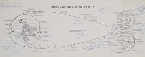 Lunar Landing Mission Profile. An 85-step diag