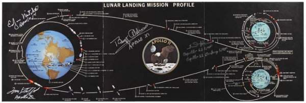 2073132: Lunar Landing Mission Profile-Apollo 11. A ful