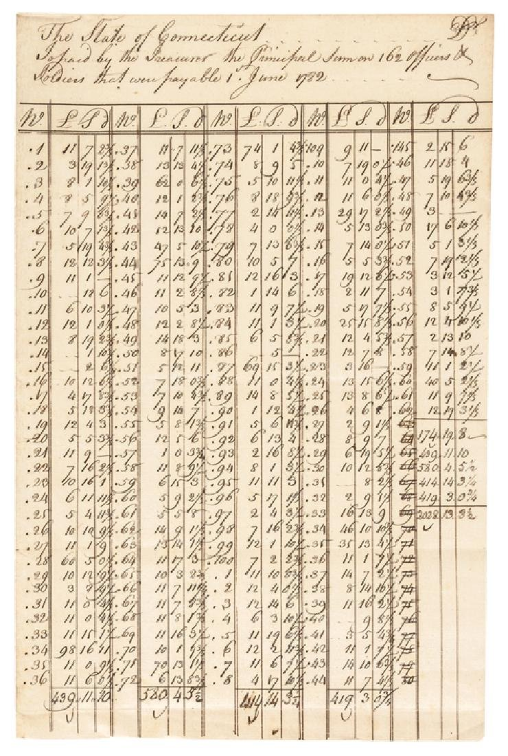 1782 Revolutionary War Paylist, The State of CT.