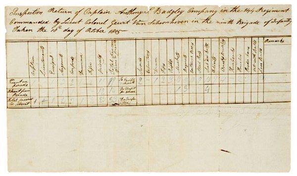 4024: War of 1812 Inspection Return, Anthony S. Badgley