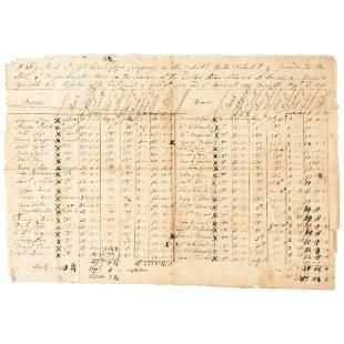 Original Revolutionary War Era Muster Roll