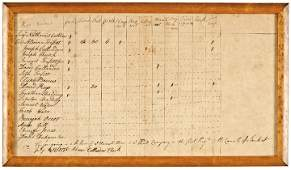 1776 Revolutionary War Muster Roll Minute Men