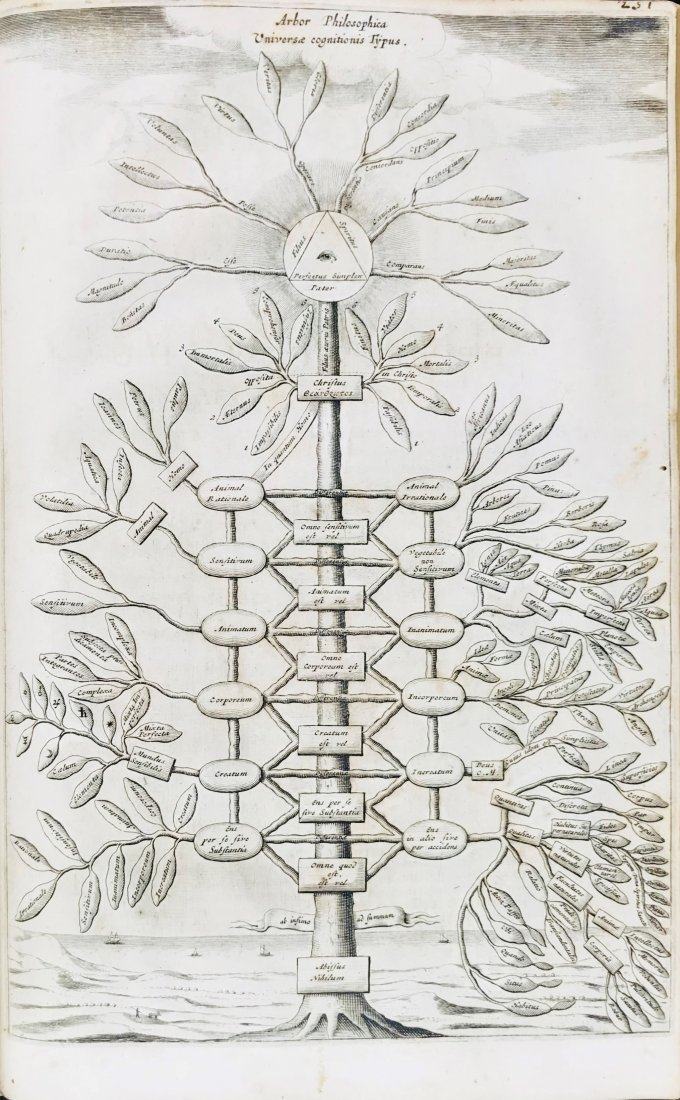 KIRCHER, Athanasius. Ars Magna Sciendi - 3