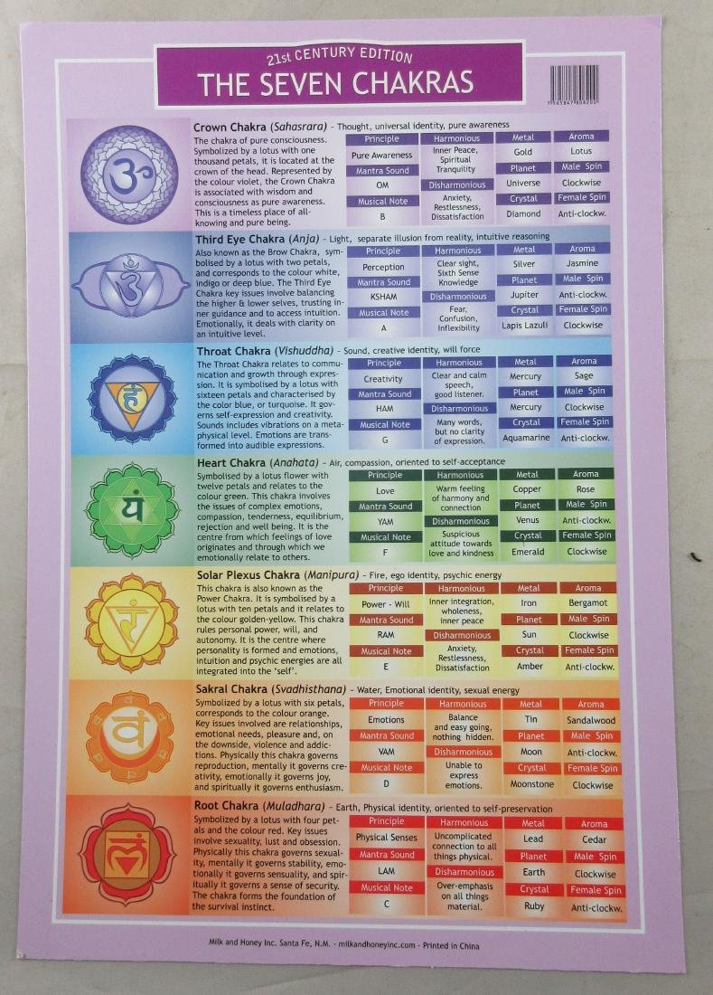 Lot of 2 The Seven Chakras Information Cards –