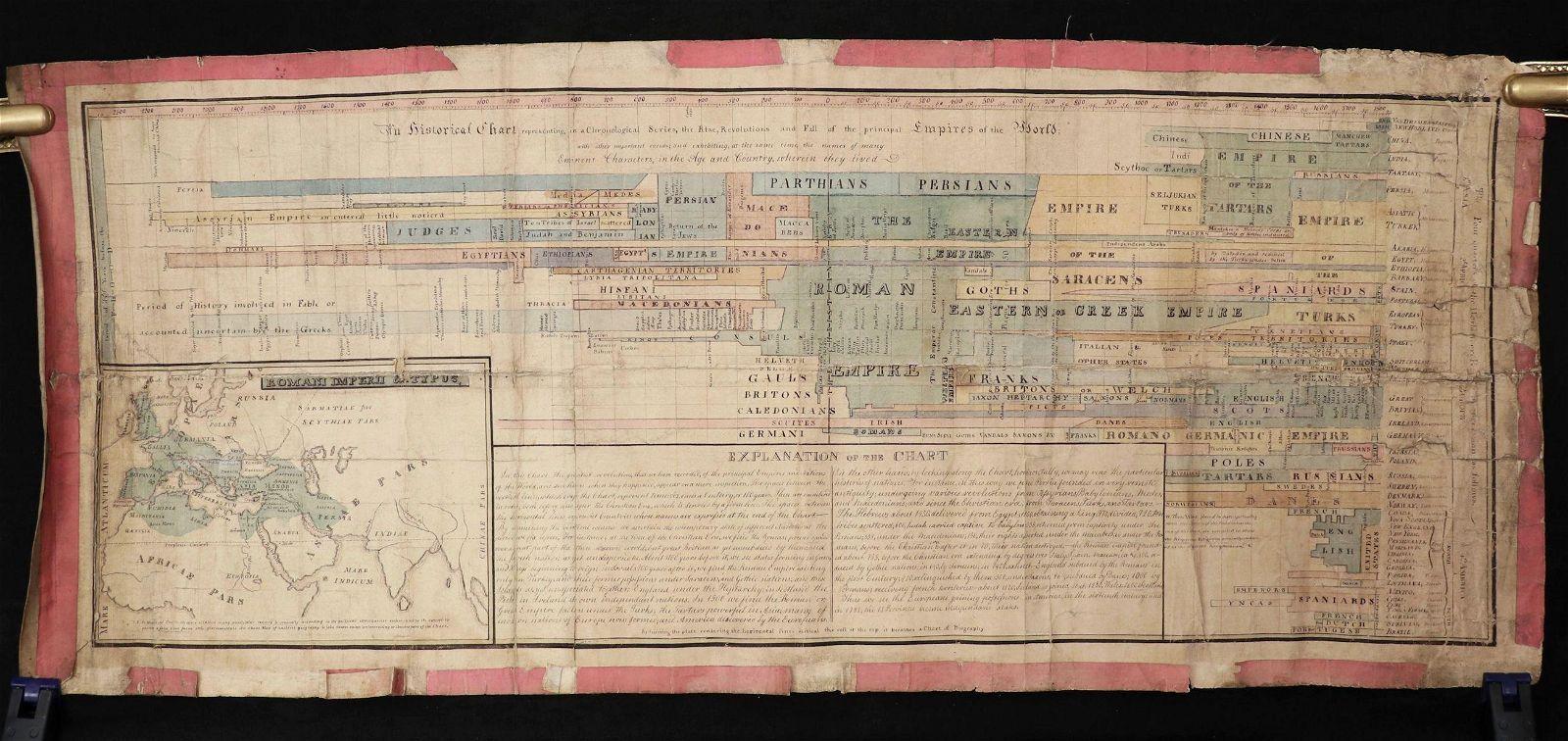 Manuscript Chart, World Empires
