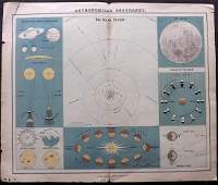 Letts 1889 Astronomy Map. The Solar System, Celestial
