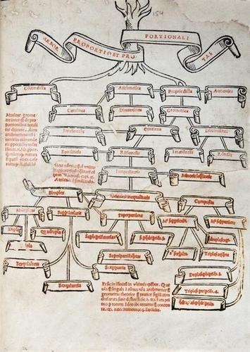 597: Pacioli (Luca) Divina Proportione