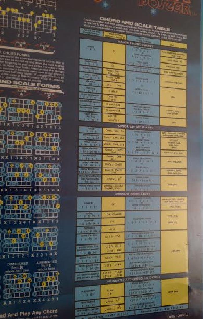 The Guitar Poster with Chord & Scale Table, Signed - 3