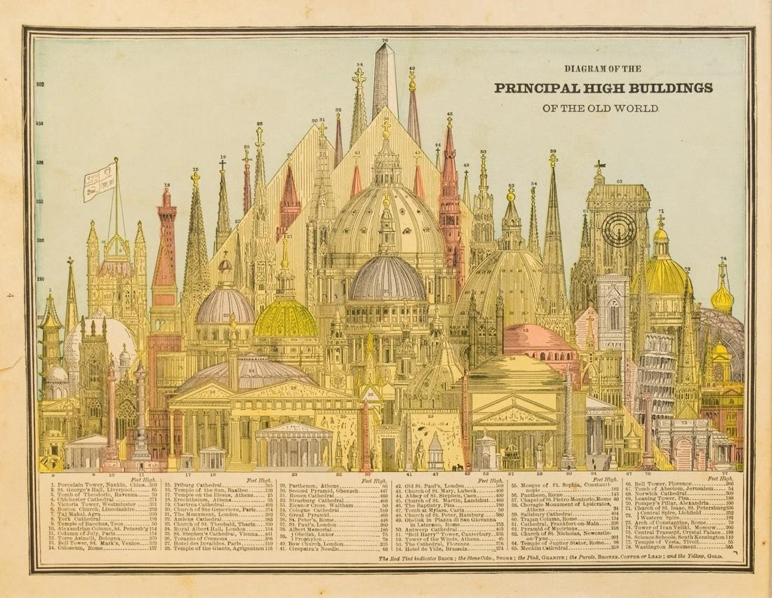 Cram Comparison of Tall Buildings Globally 1883