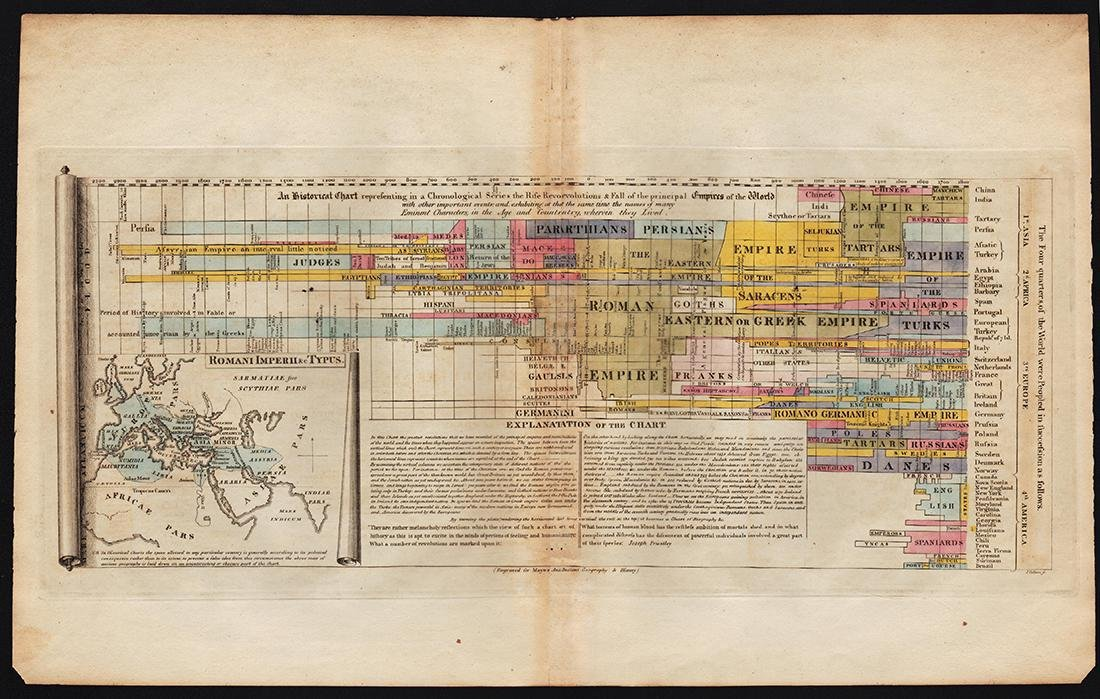 Wilkinson: Antique Text Map of Empires of World, 1814