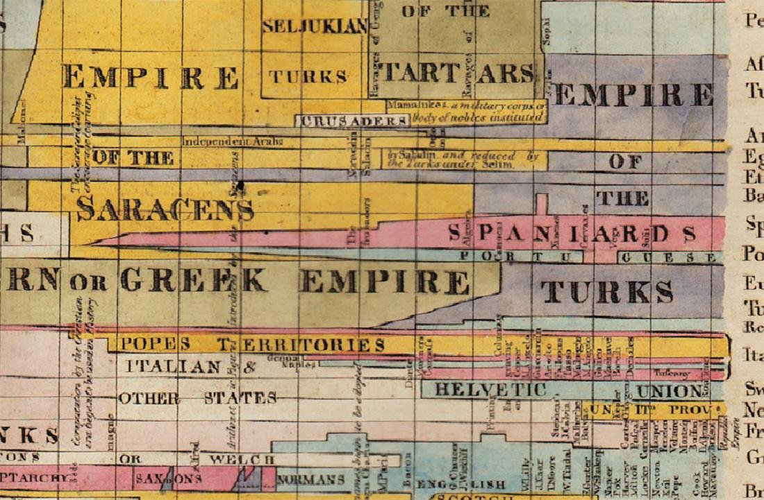 Wilkinson: Antique Text Map of Empires of World, 1814 - 3