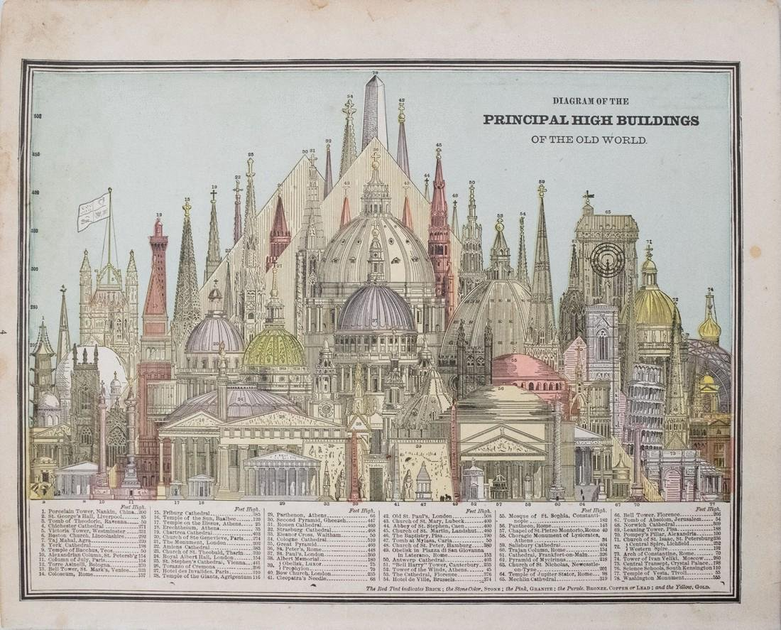 1887 Cram Comparison of Tall Buildings Globally --