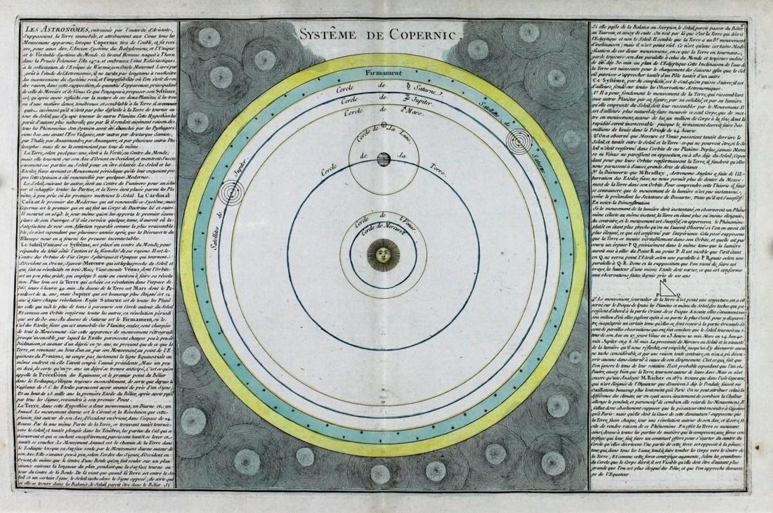 Mornas / Desnos: Celestial Map, Copernican Solar System