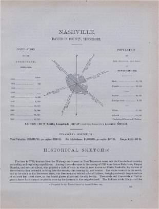1887 Nashville Census -- Nashville, Davidson County,