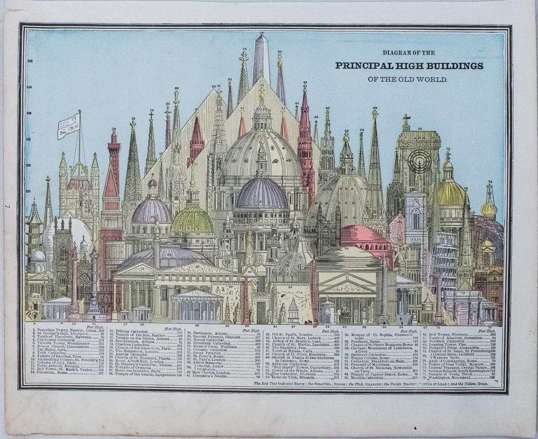 Cram: Comparison of Tall Buildings Globally, 1890