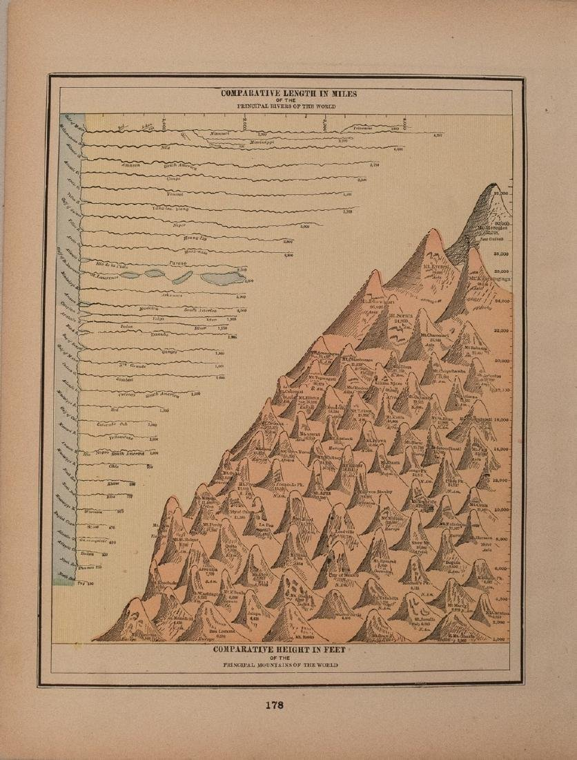 1897 Cram Map of Tallest Mountains and Longest Rivers