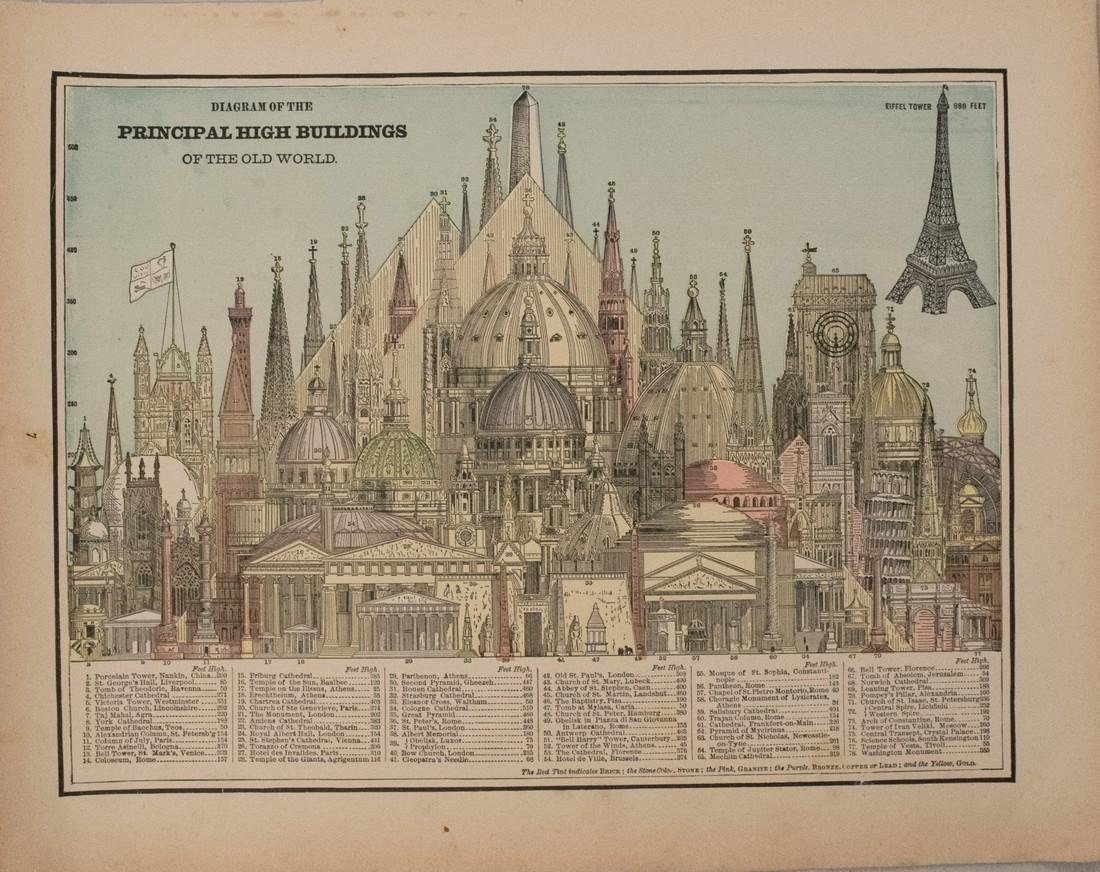 1891 Cram Comparison of Tall Buildings Globally --