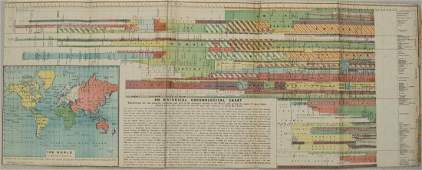 1859 Beeton Chronological Chart with World Map  An