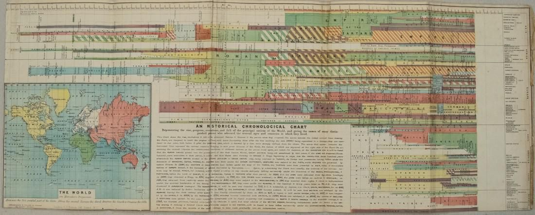 1859 Beeton Chronological Chart with World Map -- An