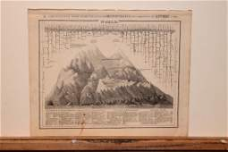 1842 Chart of World Mountains and Rivers