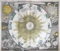 Solar system 'systema solare et planetraruin' 1762