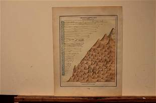 1894 World's River and Mountains Chart
