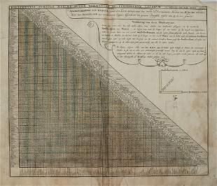 1792 Elwe European Distance Table -- Poliometria