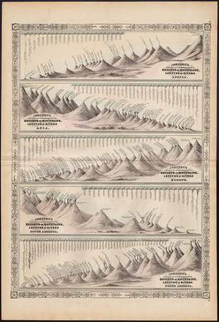 Scarce format of Comparative Mts. & Rivers, 1864