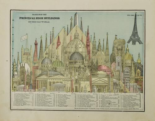 1892 Cram Comparison of Tall Buildings Globally --