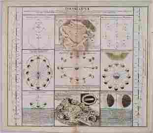 1737 Doppelmayr / Homann Views of the Moon -- Theoria