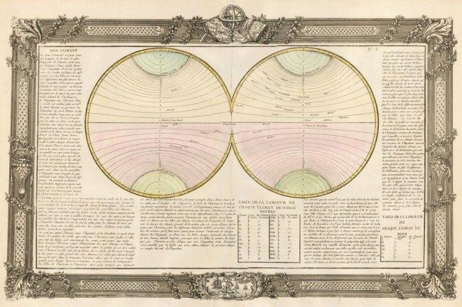 Climates. Jean-Baptiste Louis Clouet.