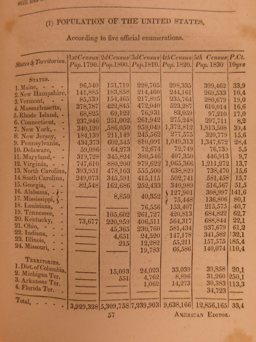 1832 Jean Baptiste SAY Economics Finance Supply Demand - 7