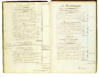 2222: MARINE. Recueil manuscrit de m�moires, �tats et c